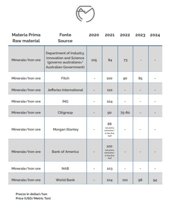 mineral ore prices