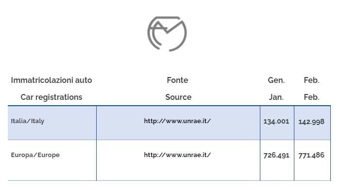 Auto-registrierungen februar