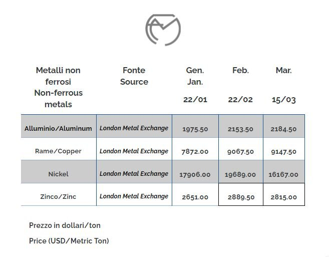 Chart non ferrous metals prices march 2021