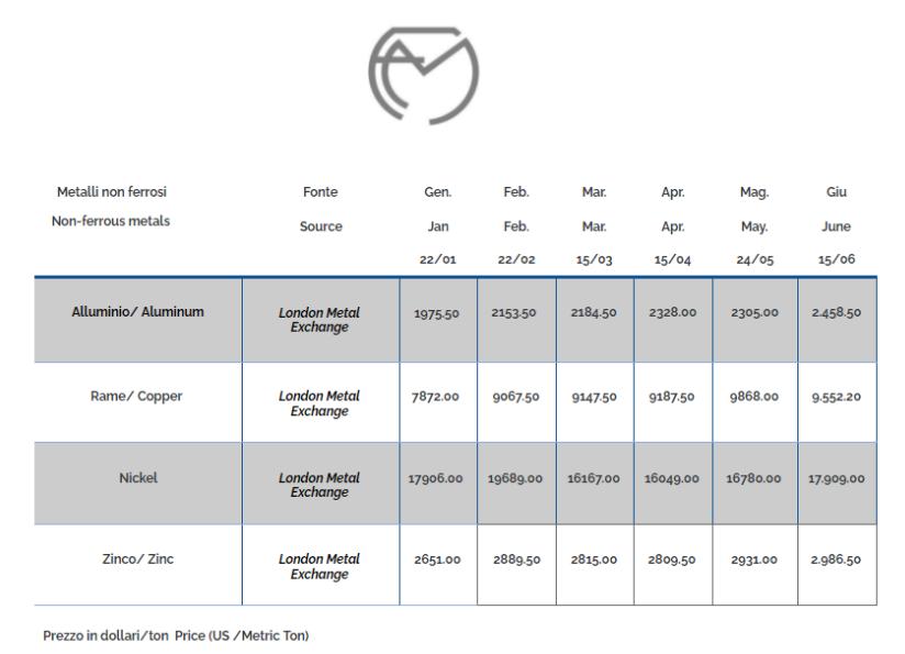 Non-ferrous metals June 2021